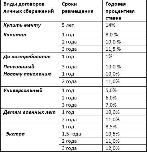 2015-10-01 14-23-12 сбережения.docx - LibreOffice Writer